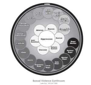 Sexual-Violence-Continuum